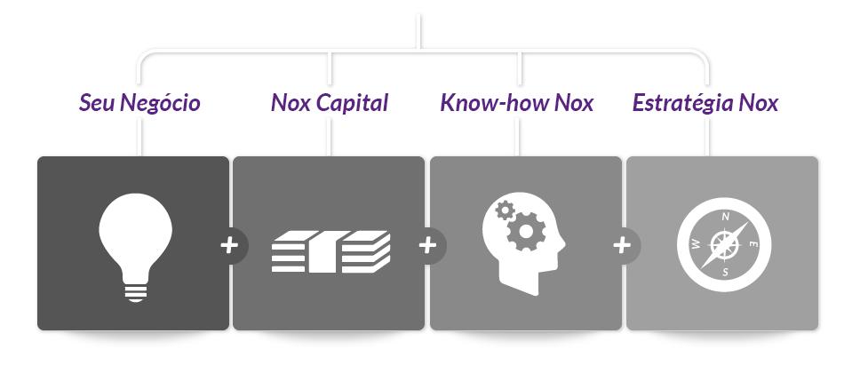 Seu negócio + Nox Capital + Know-how Nox + Estratégia Nox